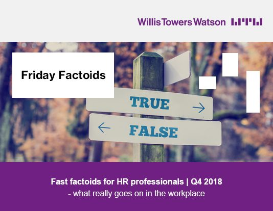 Friday Factoids, fast factoids for HR professionals | Q4 2018 - what really goes on in the workplace