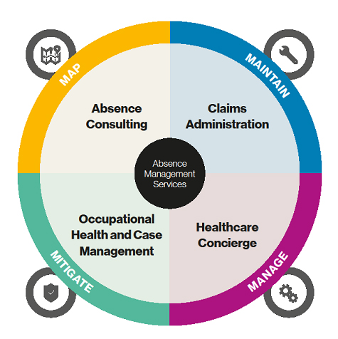 Absent Management Services infographic Helathcare