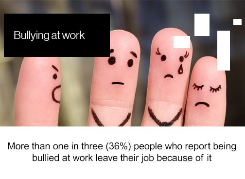 Friday Factoids, bullying at work, more than one in three (36%) people who report being bullied at work leave their job because of it