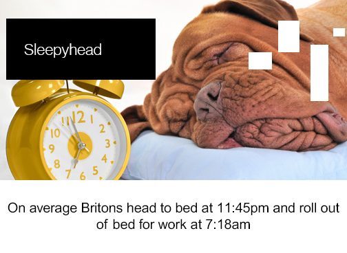 Friday Factoid, Sleepyhead, On average Britons head to bed at 11:45pm and roll out of bed for work at 7:18am