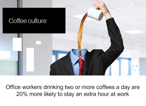 Friday Factoid, Coffee Culture, Office workers drinking two or more coffees a day are 20% more likely to stay an extra hour at work