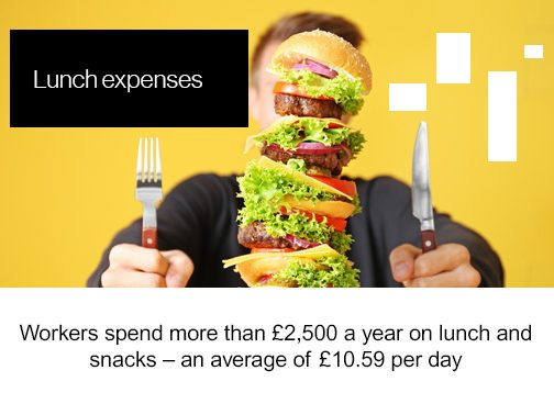 Friday Factoid Lunch expenses, workers spend more than £2,500 a year on lunch and snacks - an average of £10.59 per day
