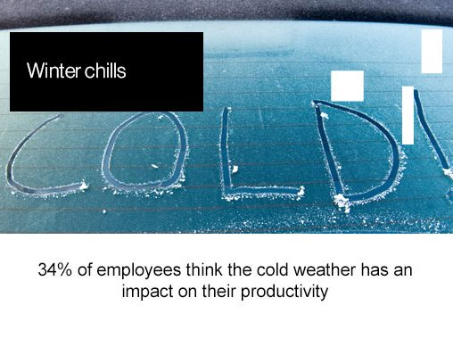 Winter chills, 34% of employees think the cold weather has an impact on their productivity