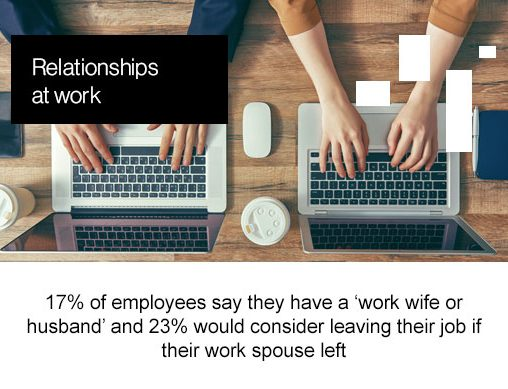 "relationships at work, 17% of employees say that they have a ""work wife or husband"" and 23% would consider leaving their job if their work spouse left"