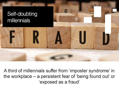"Self doubting millennials, a third of millennials suffer from ""imposter syndrome"" in the work place - a persistent fear of being found out or exposed as a fraud"