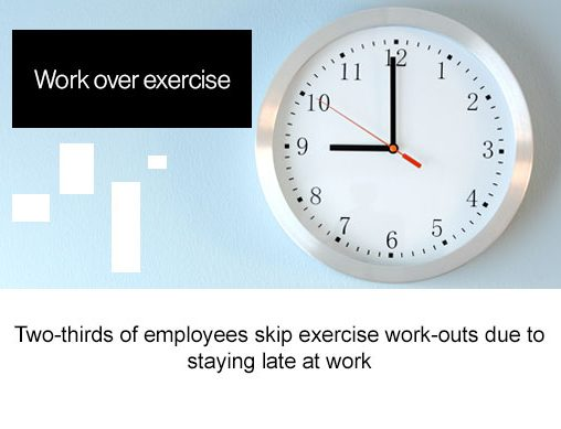 Work over exercise, two thirds of employees skip exercise work outs due to staying late at work