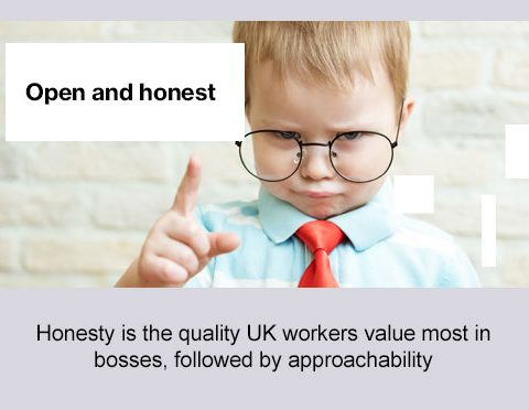 Open and honest, honesty is the quality UK workers value most in bosses, followed by approachability