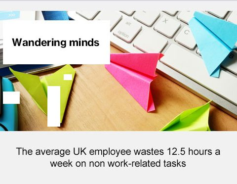 Wandering minds, the average UK employee wastes 12.5 hours a week on non work related tasks